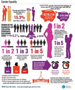 2018 Face the Facts poster showing infographics and text in pink, purple and black illustrating different statistics about gender inequality.