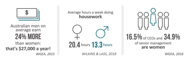 Infographic showing wage gap statistics, average hours of housework and percentage of female CEOs and senior management.