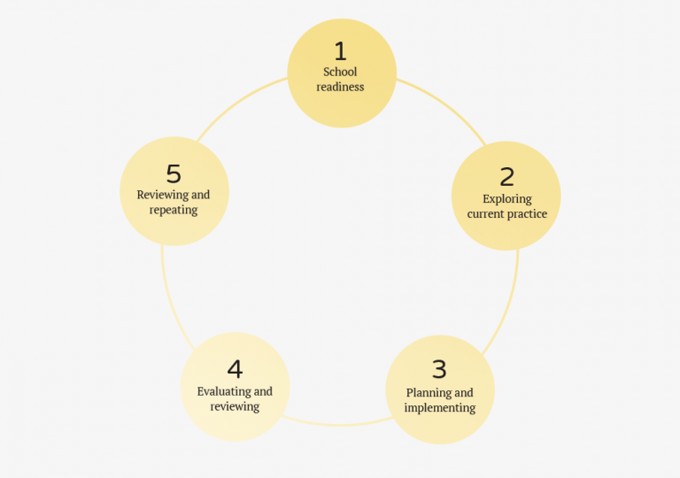 Five yellow, filled circles are evenly distributed around a circular line that links them to each other. Each circle contains words describing one step of respectful relationships education implementation.