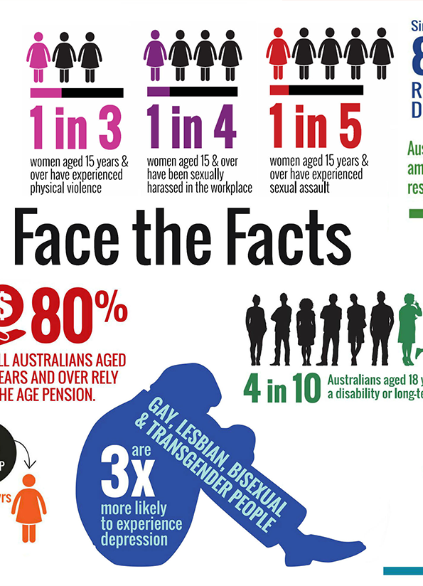Cropped screenshot of the Face the Facts poster with lots of infographic style images of people with statistics in large numbers.